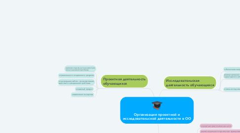 Mind Map: Организация проектной и исследовательской деятельности в ОО