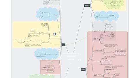 Mind Map: Netzwerkcoaching Canvas. Von Michael Leibrecht. Für Seminare und Workshops.  Erstellt von   __________________________ am  __________________________