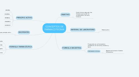 Mind Map: CONCEPTOS DE FARMACOTECNIA