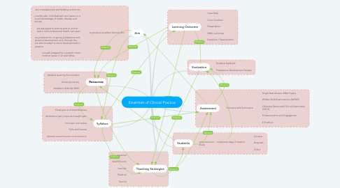 Mind Map: Essentials of Clinical Practice