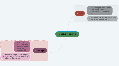 Mind Map: BAD RELATIONS