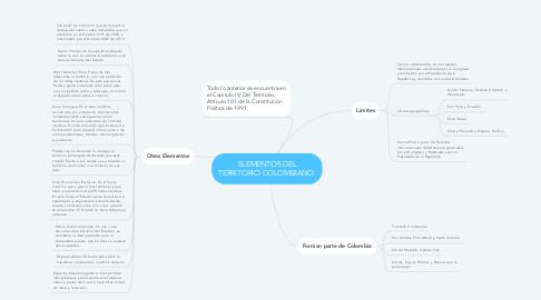 Mind Map: ELEMENTOS DEL TERRITORIO COLOMBIANO.