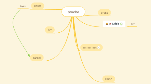 Mind Map: prueba