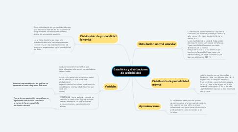 Mind Map: Estadística y distribuciones de probabilidad