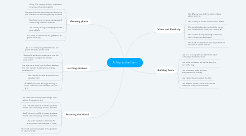 Mind Map: A Trip to the Farm