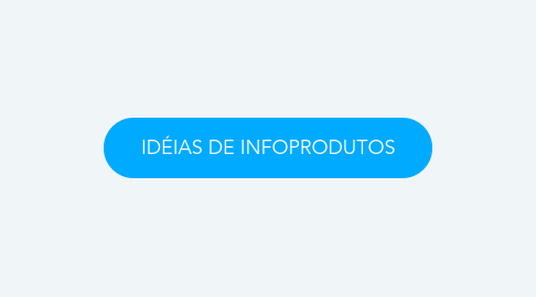 Mind Map: IDÉIAS DE INFOPRODUTOS