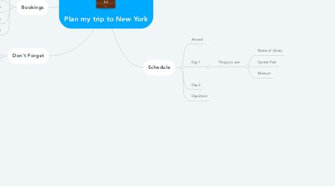 Mind Map: Plan my trip to New York