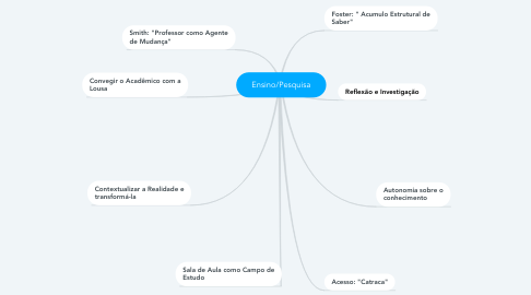 Mind Map: Ensino/Pesquisa