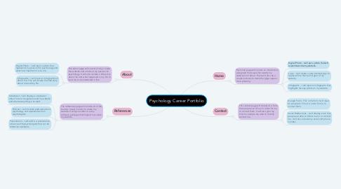 Mind Map: Psychology Career Portfolio