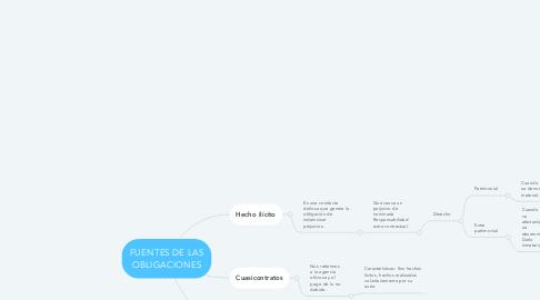 Mind Map: FUENTES DE LAS OBLIGACIONES