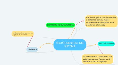 Mind Map: TEORÍA GENERAL DEL SISTEMA