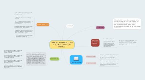 Mind Map: DERECHO INTERNACIONAL Y SU RELACION CON MÉXICO