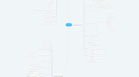 Mind Map: Parasitos