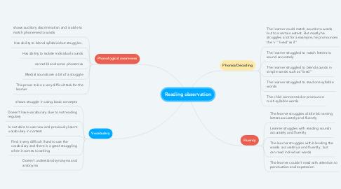 Mind Map: Reading observation