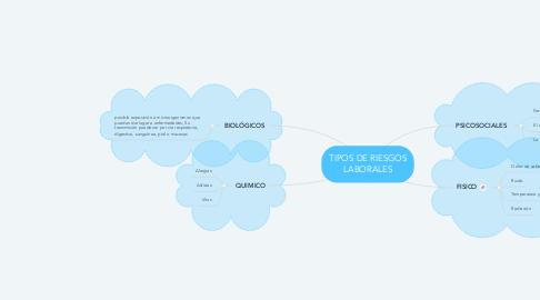 Mind Map: TIPOS DE RIESGOS LABORALES