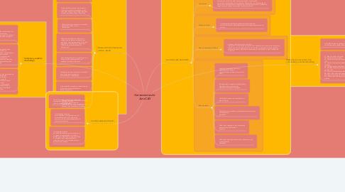 Mind Map: Herramientas de  AutoCAD