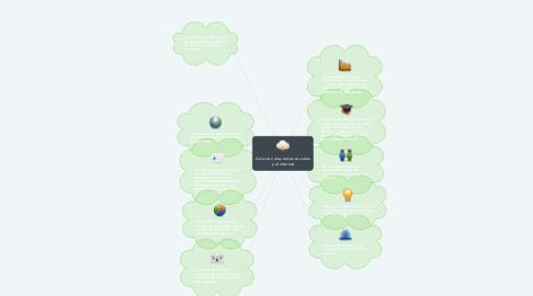 Mind Map: Adiccion alas redes sociales y al internet