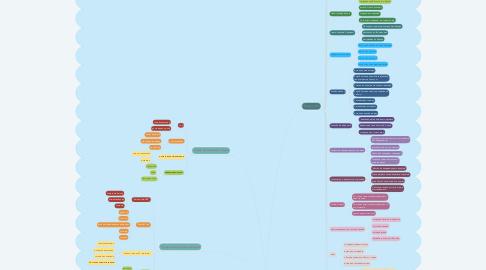 Mind Map: Школа дизайна НИУ ВШЭ