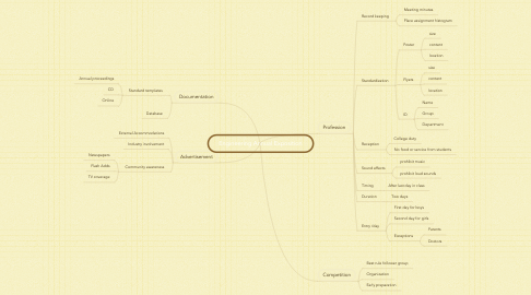 Mind Map: Engineering Annual Exposition