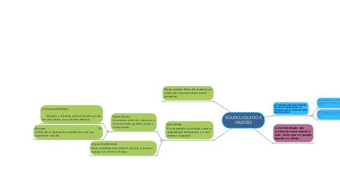 Mind Map: SOLIDO,LIQUIDO E GASOSO