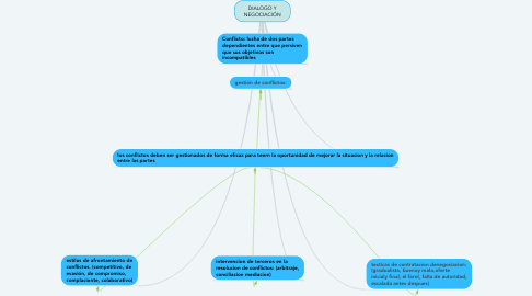 Mind Map: DIALOGO Y NEGOCIACIÓN