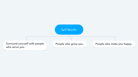 Mind Map: Self Worth.