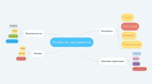 Mind Map: Я работаю  над проектом