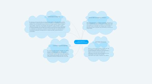 Mind Map: CASO PRACTICO DETERMINANTES SOCIALES
