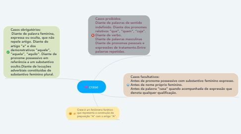 Mind Map: crase