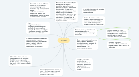 Mind Map: Suicídio