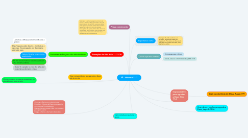 Mind Map: FÉ - Hebreus 11:1