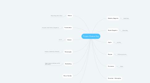 Mind Map: Projeto Glasses Bag