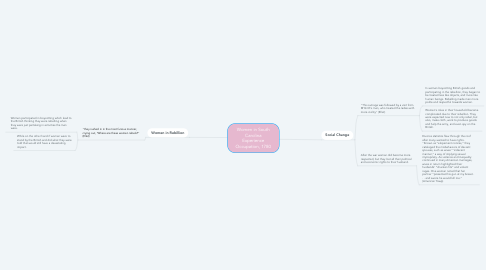 Mind Map: Women in South Carolina Experience Occupation, 1780