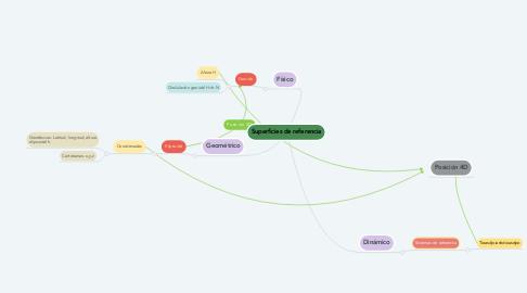 Mind Map: Superficies de referencia