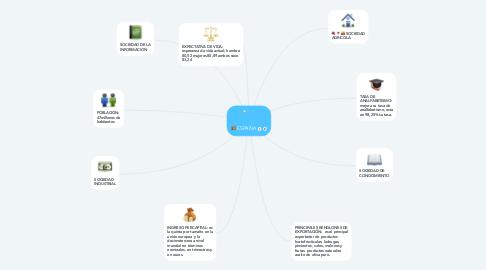 Mind Map: ESPAÑA