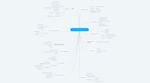 Mind Map: Rise Of Big Businesses and the Transformation of American Life