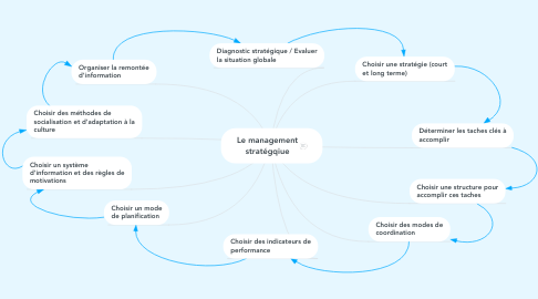 Mind Map: Le management stratégqiue