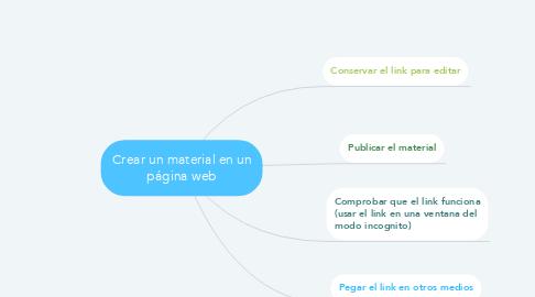 Mind Map: Crear un material en un página web