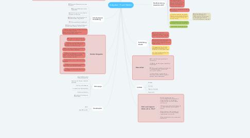 Mind Map: Aufgaben IT und Medien