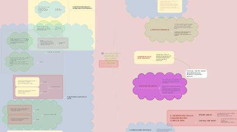 Mind Map: EXPLORACIÓN Y COMPRENSIÓN DEL MUNDO  NATURAL Y SOCIAL