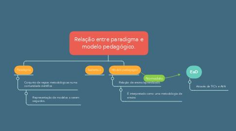 Mind Map: Relação entre paradigma e modelo pedagógico.
