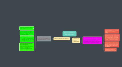 Mind Map: ANÁLISIS VERTICAL Y HORIZONTAL