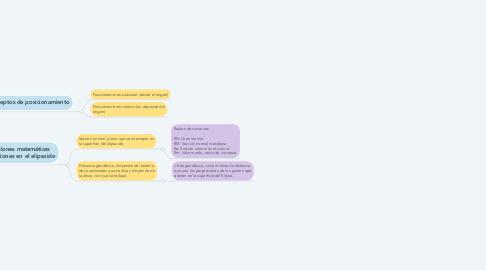 Mind Map: Elementos de posicionamiento