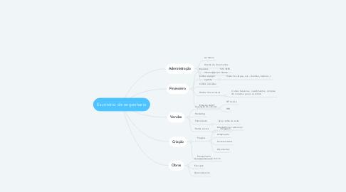 Mind Map: Escritório de engenharia
