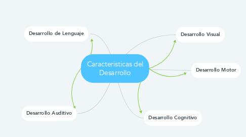 Mind Map: Caracteristicas del Desarrollo