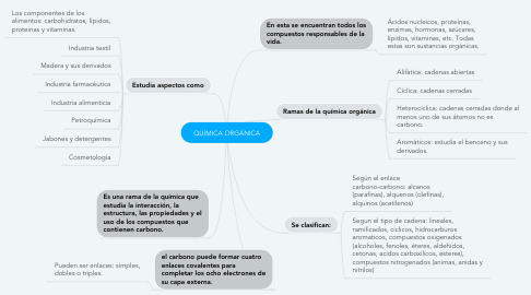 Mind Map: QUÍMICA ORGÁNICA