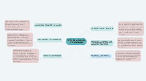 Mind Map: Sistema de Archivos.