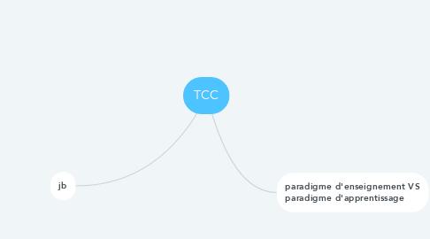 Mind Map: Enjeux actuels de l'évaluation