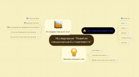"""Mind Map: Исследование """"Развитие эмоциональной отзывчивости"""""""