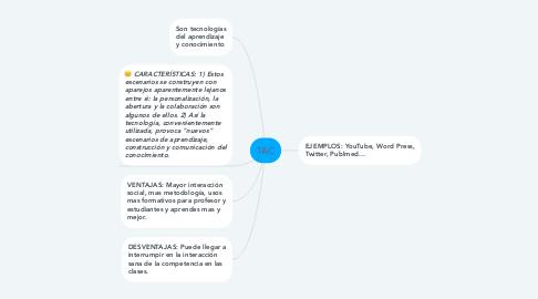 Mind Map: TAC